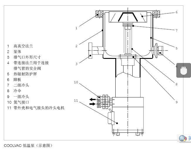 Leybold COOLVAC低温泵示意图.JPG