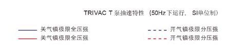 莱宝TRIVAC D-T双级旋片真空泵