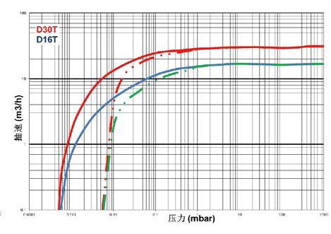 莱宝TRIVAC D-T双级旋片真空泵技术参数抽速比