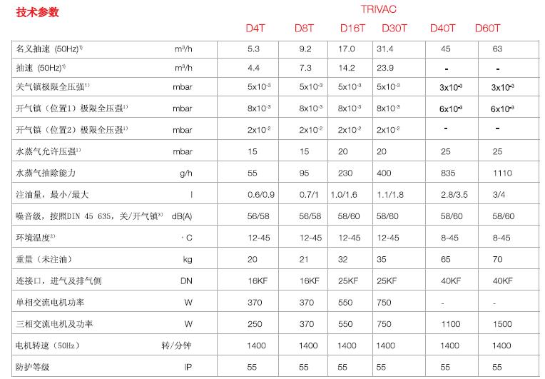 莱宝TRIVAC D-T双级旋片真空泵技术参数