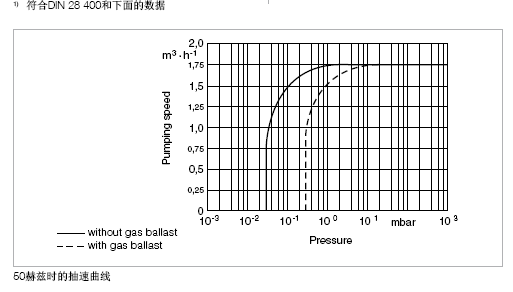 莱宝S1.5手提便携式真空泵抽速曲线