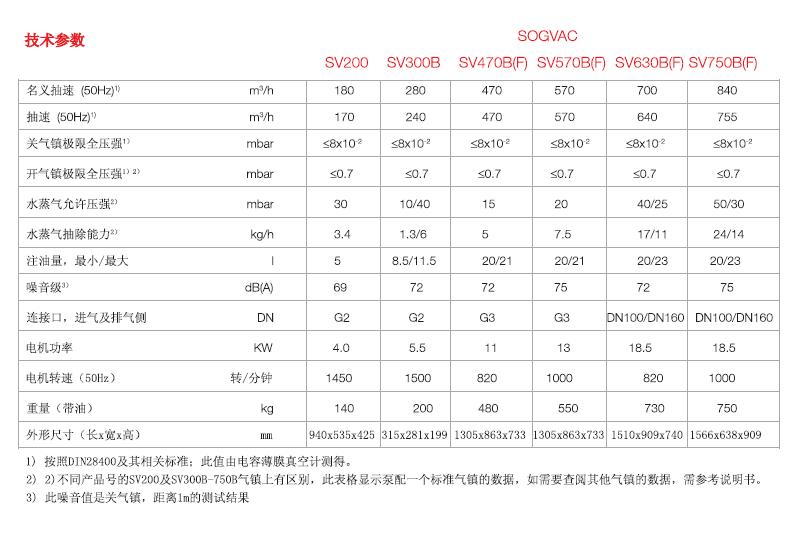 莱宝SV200-750BF旋片真空泵技术参数