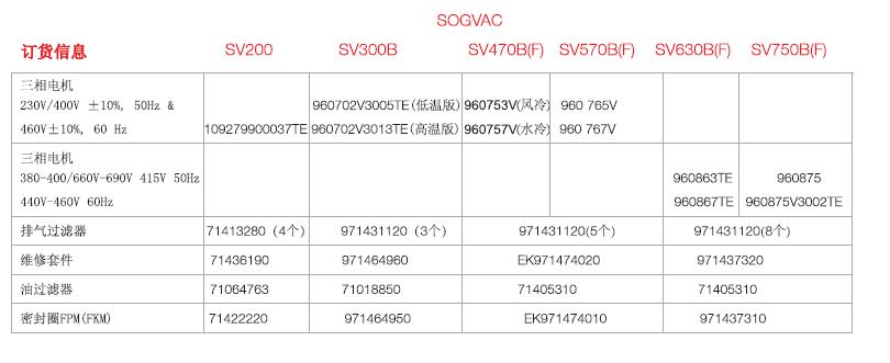 莱宝SV200-750BF旋片真空泵订货信息
