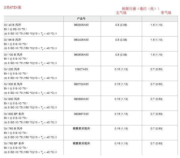 莱宝ATEX防爆真空泵型号表2.png