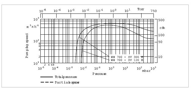 莱宝RUVAC WH700罗茨真空泵抽速曲线