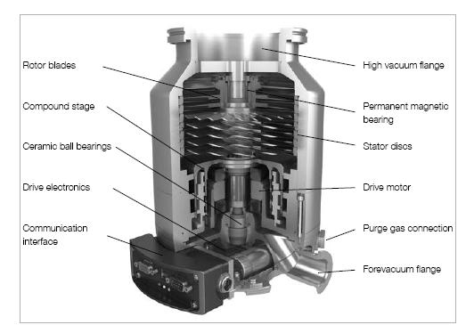 莱宝TURBOVAC i 分子泵剖面图