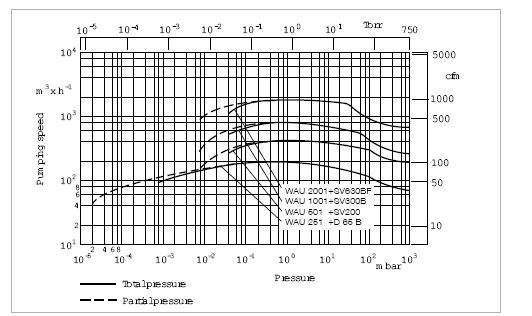 莱宝RUVAC WS/WSU罗茨泵抽速曲线