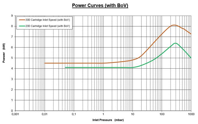 莱宝DV200干泵功率曲线