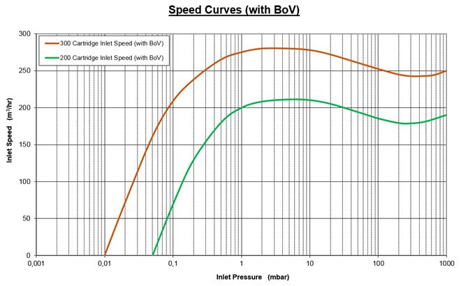 莱宝DV200抽速曲线