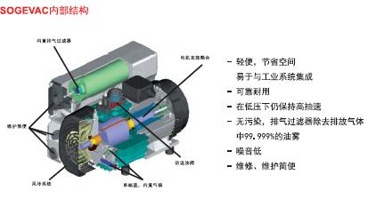莱宝SOGEVAC旋片真空泵内部结构示意图