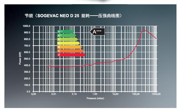 莱宝SOGEVAC NEO D全新理念的旋片真空泵能耗曲线